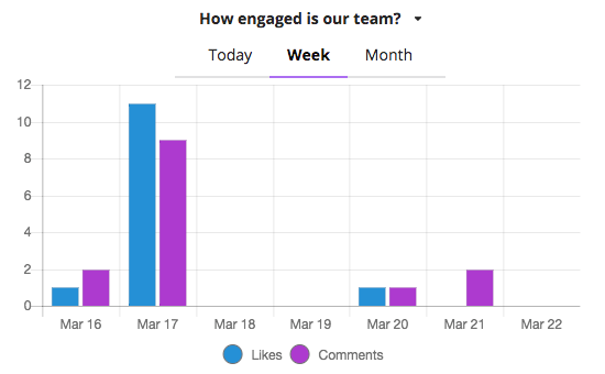 Engagement graph